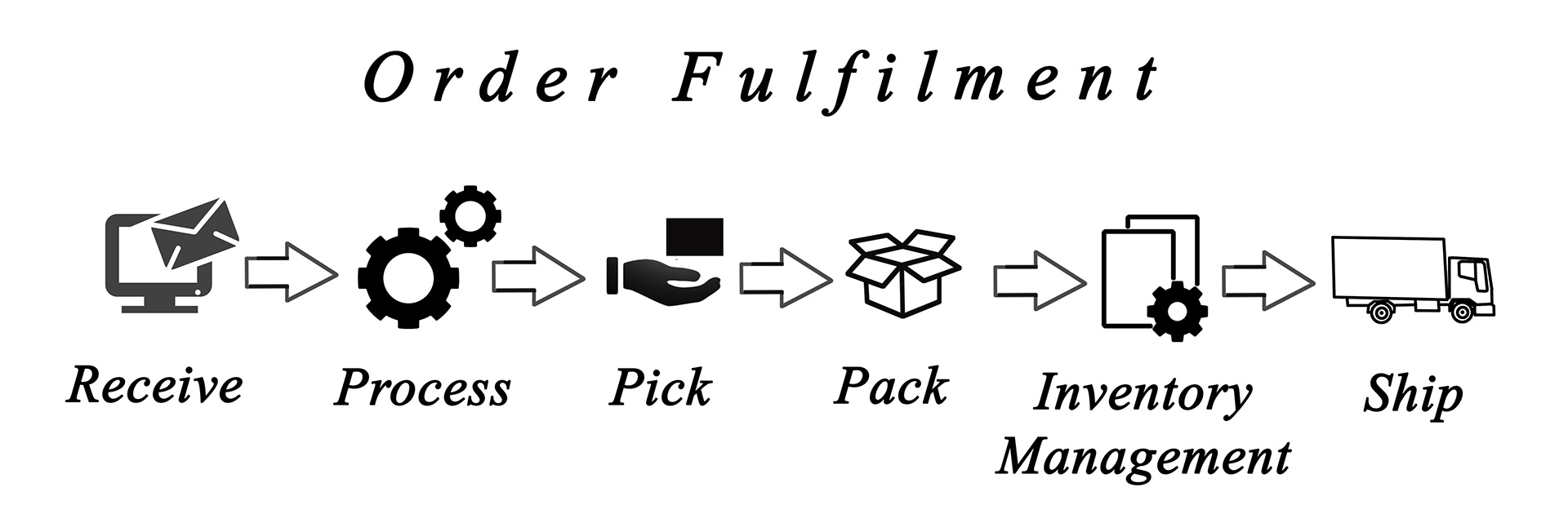 Why Fulfilment - Product Fulfilment